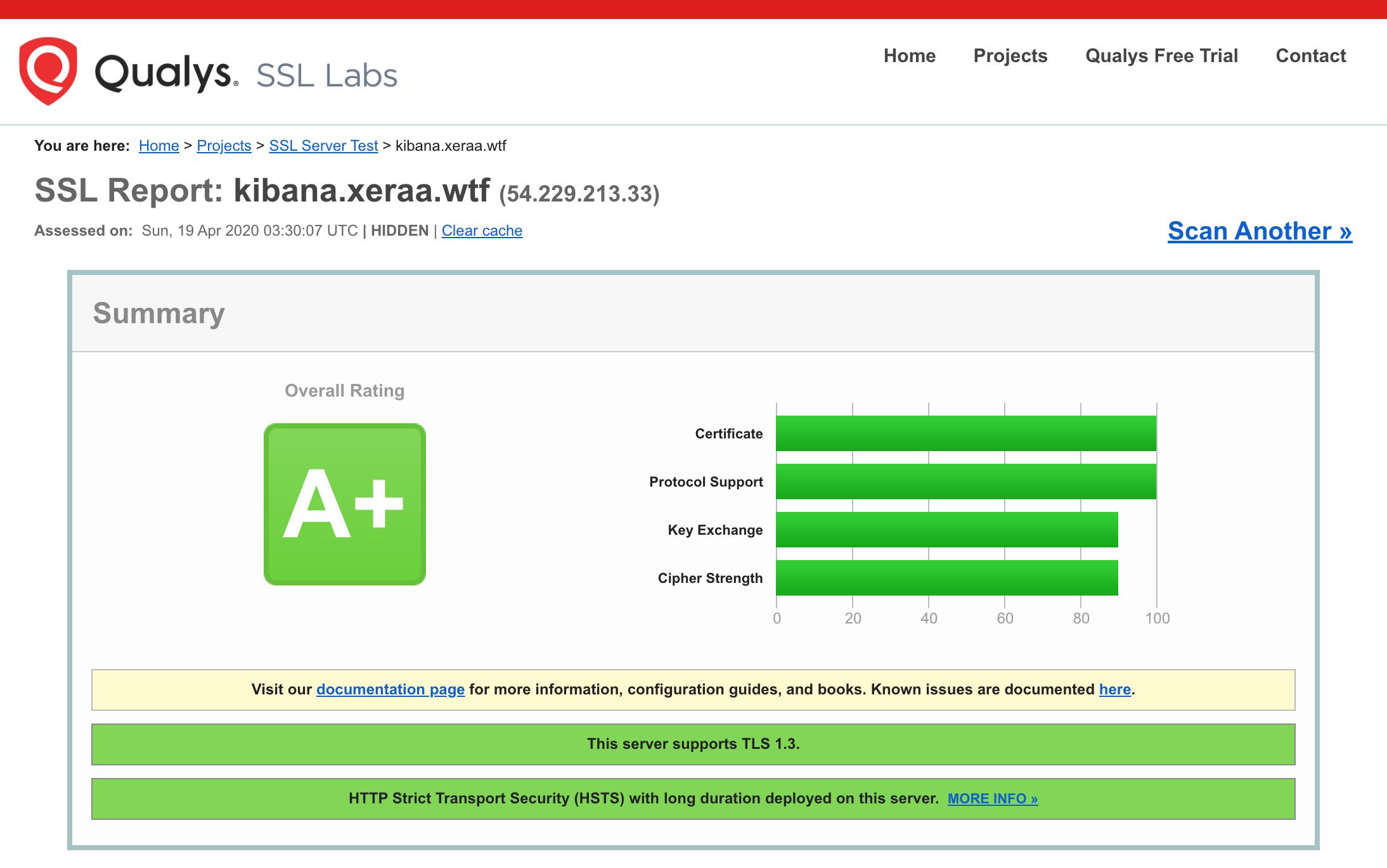 SSL Server Test result