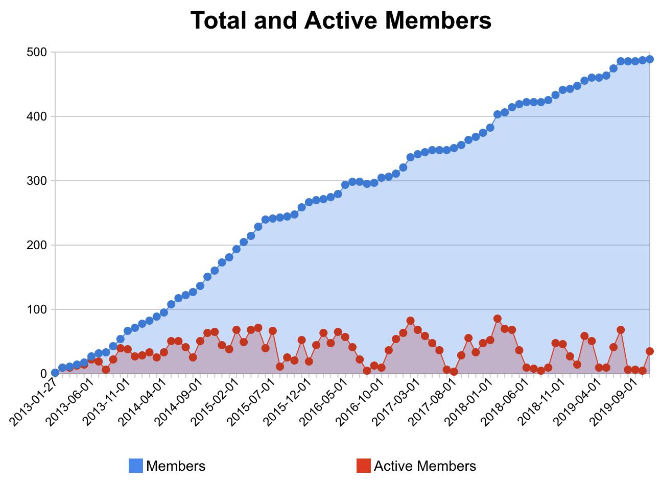 ViennaDB member stats